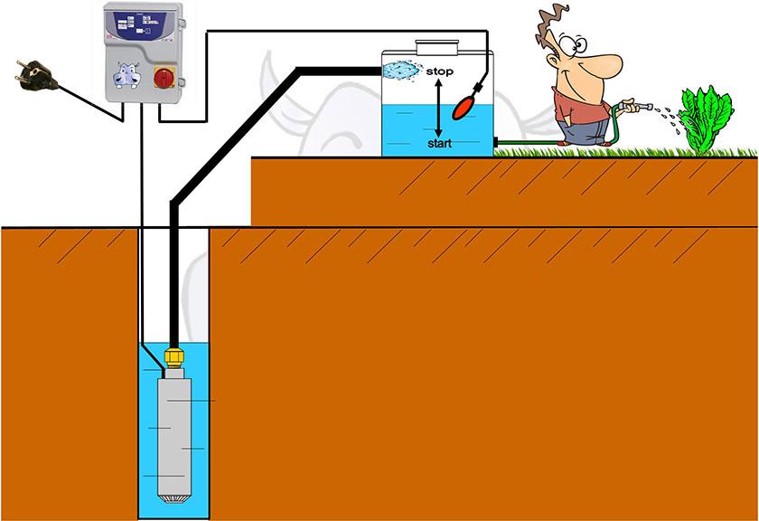 Schema Elettrico Pompa Sommersa : X schemi impianto sommersa monoblocco come installare